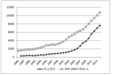 张斌:中国经济结构转型的瓶颈是公共服务业