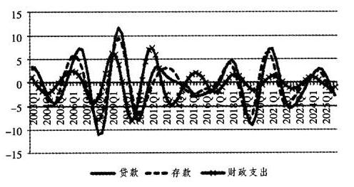 李建伟:我国经济增速周期性波动与趋势判断
