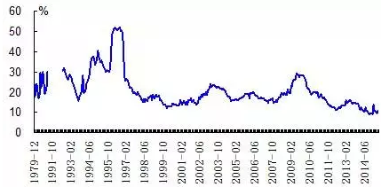 08年以后我国产业结构折线图